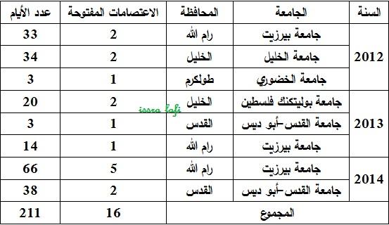 الاعتصامات المفتوحة للكتلة الإسلامية – الضفة الغربية 2012-2015